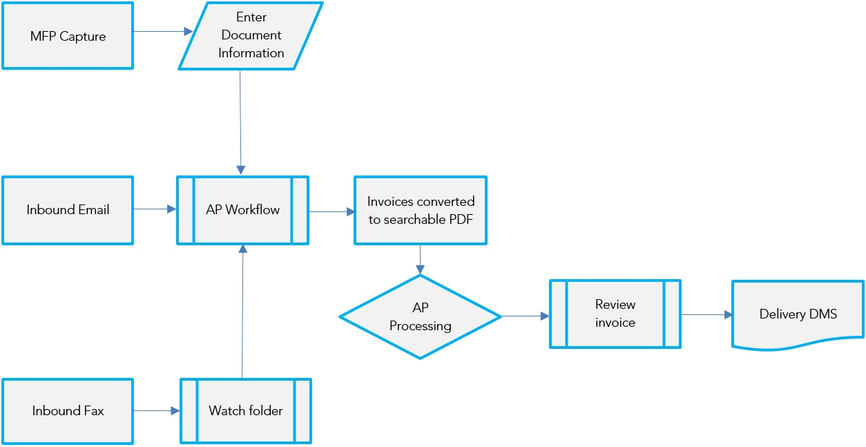 document management system sample ap workflow