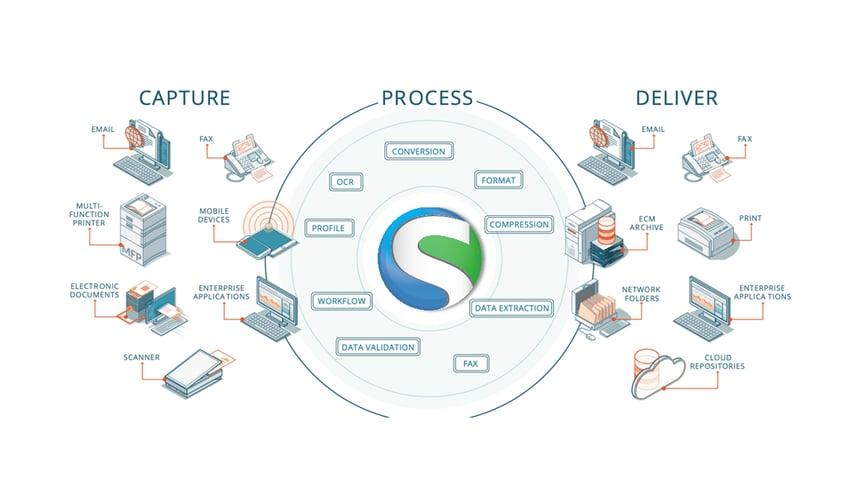 smartprint intelligent workflow