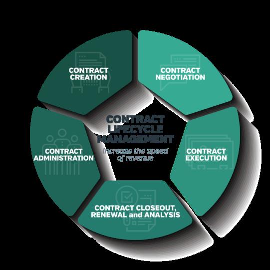Automatisation du flux de travail des documents pour la gestion des contrats